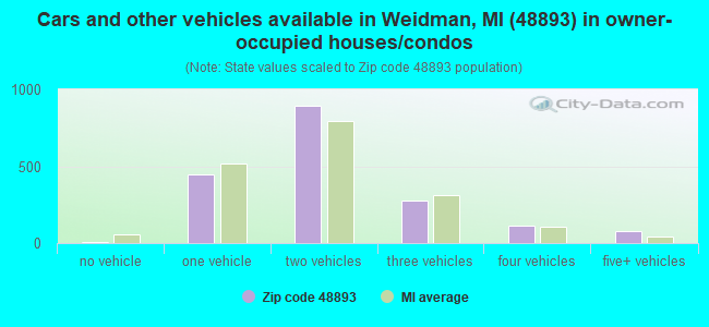 Cars and other vehicles available in Weidman, MI (48893) in owner-occupied houses/condos