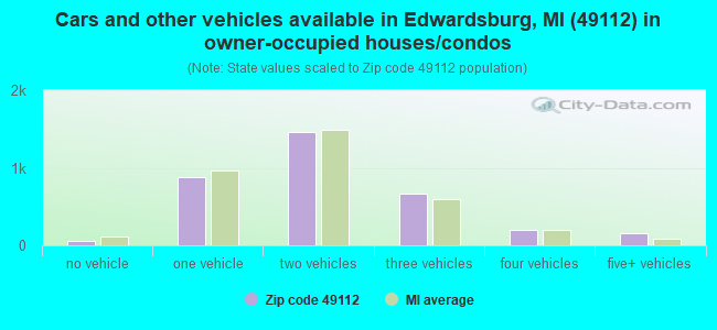 Cars and other vehicles available in Edwardsburg, MI (49112) in owner-occupied houses/condos