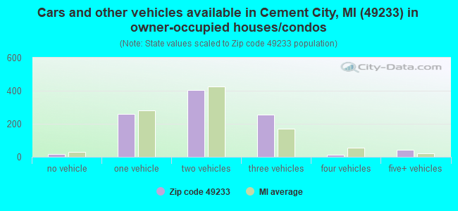 Cars and other vehicles available in Cement City, MI (49233) in owner-occupied houses/condos
