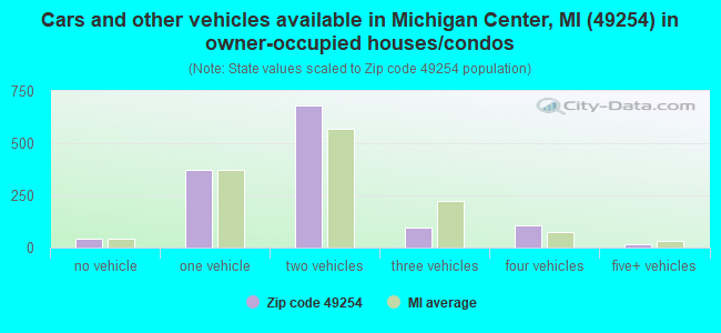 Cars and other vehicles available in Michigan Center, MI (49254) in owner-occupied houses/condos