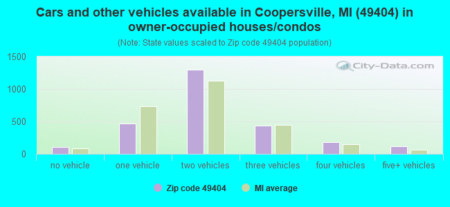 Cars and other vehicles available in Coopersville, MI (49404) in owner-occupied houses/condos