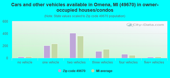 Cars and other vehicles available in Omena, MI (49670) in owner-occupied houses/condos