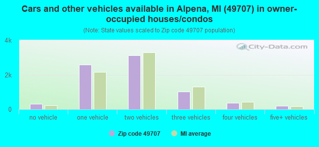 Cars and other vehicles available in Alpena, MI (49707) in owner-occupied houses/condos