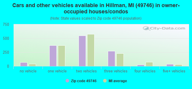 Cars and other vehicles available in Hillman, MI (49746) in owner-occupied houses/condos