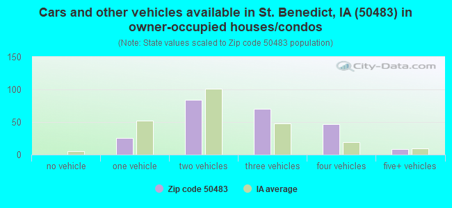 Cars and other vehicles available in St. Benedict, IA (50483) in owner-occupied houses/condos