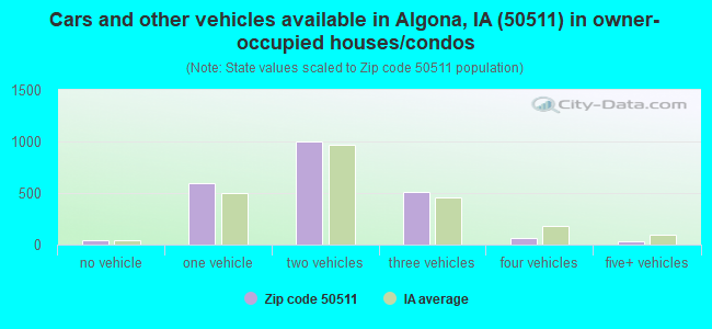 Cars and other vehicles available in Algona, IA (50511) in owner-occupied houses/condos