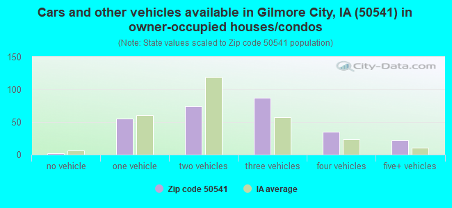 Cars and other vehicles available in Gilmore City, IA (50541) in owner-occupied houses/condos
