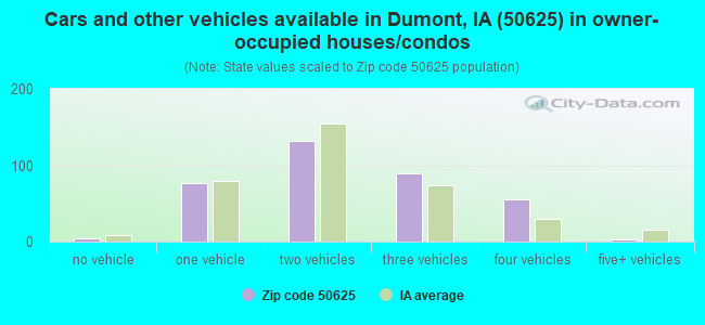 Cars and other vehicles available in Dumont, IA (50625) in owner-occupied houses/condos