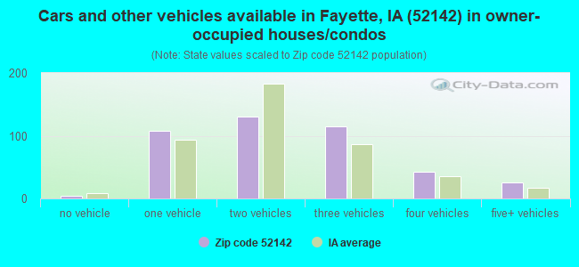 Cars and other vehicles available in Fayette, IA (52142) in owner-occupied houses/condos