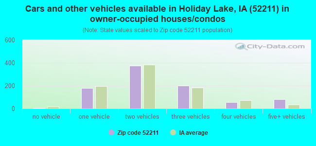 Cars and other vehicles available in Holiday Lake, IA (52211) in owner-occupied houses/condos