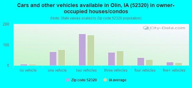 Cars and other vehicles available in Olin, IA (52320) in owner-occupied houses/condos