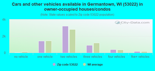 Cars and other vehicles available in Germantown, WI (53022) in owner-occupied houses/condos