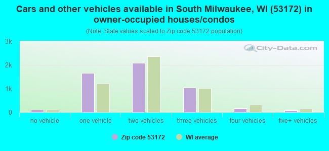 Cars and other vehicles available in South Milwaukee, WI (53172) in owner-occupied houses/condos