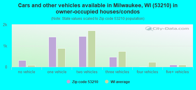 Cars and other vehicles available in Milwaukee, WI (53210) in owner-occupied houses/condos