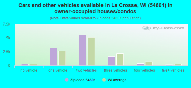 Cars and other vehicles available in La Crosse, WI (54601) in owner-occupied houses/condos