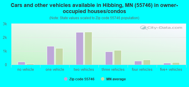 Cars and other vehicles available in Hibbing, MN (55746) in owner-occupied houses/condos