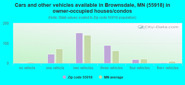 Cars and other vehicles available in Brownsdale, MN (55918) in owner-occupied houses/condos