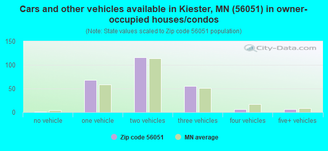 Cars and other vehicles available in Kiester, MN (56051) in owner-occupied houses/condos