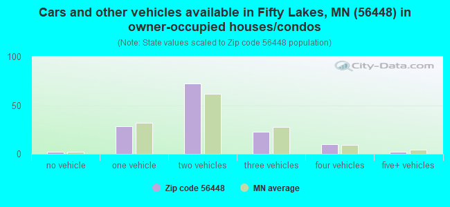 Cars and other vehicles available in Fifty Lakes, MN (56448) in owner-occupied houses/condos