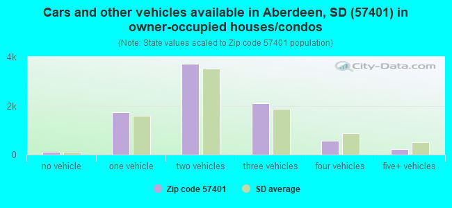 Cars and other vehicles available in Aberdeen, SD (57401) in owner-occupied houses/condos