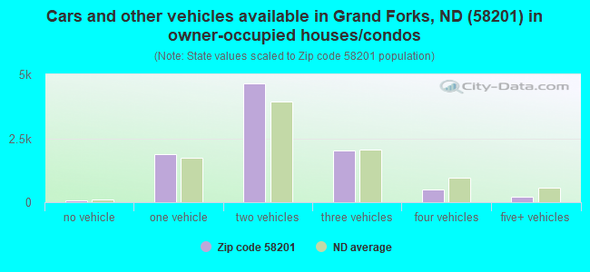 Cars and other vehicles available in Grand Forks, ND (58201) in owner-occupied houses/condos