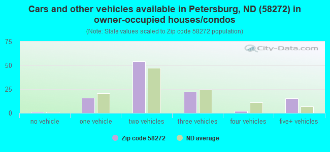 Cars and other vehicles available in Petersburg, ND (58272) in owner-occupied houses/condos