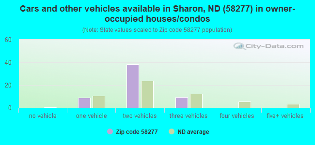 Cars and other vehicles available in Sharon, ND (58277) in owner-occupied houses/condos