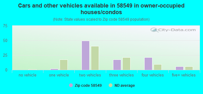 Cars and other vehicles available in 58549 in owner-occupied houses/condos