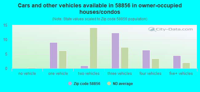 Cars and other vehicles available in 58856 in owner-occupied houses/condos