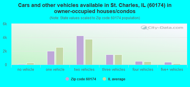 Cars and other vehicles available in St. Charles, IL (60174) in owner-occupied houses/condos