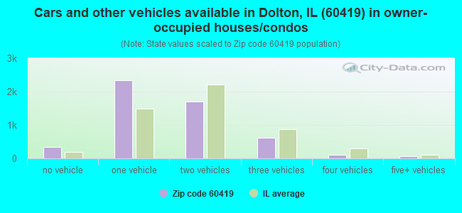 Cars and other vehicles available in Dolton, IL (60419) in owner-occupied houses/condos
