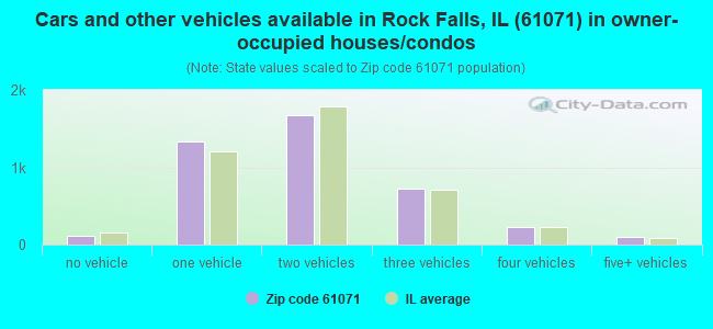 Cars and other vehicles available in Rock Falls, IL (61071) in owner-occupied houses/condos