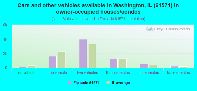 Cars and other vehicles available in Washington, IL (61571) in owner-occupied houses/condos