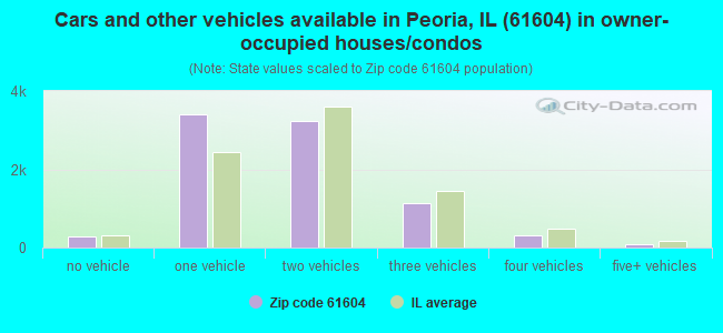 Cars and other vehicles available in Peoria, IL (61604) in owner-occupied houses/condos