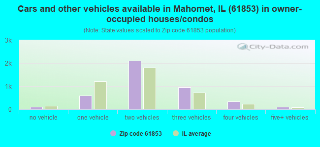 Cars and other vehicles available in Mahomet, IL (61853) in owner-occupied houses/condos