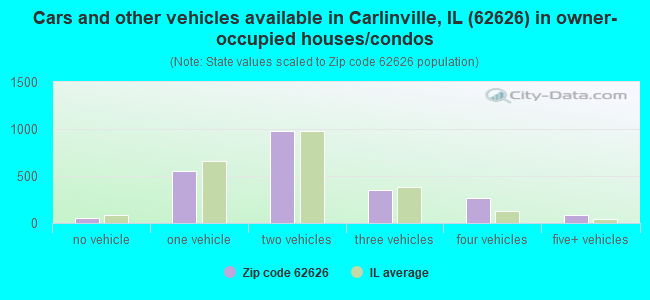 Cars and other vehicles available in Carlinville, IL (62626) in owner-occupied houses/condos