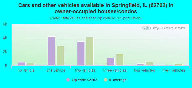 Cars and other vehicles available in Springfield, IL (62702) in owner-occupied houses/condos