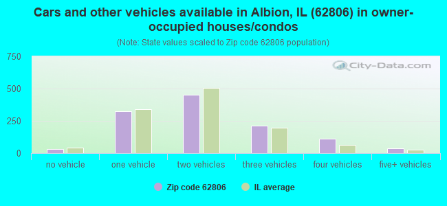 Cars and other vehicles available in Albion, IL (62806) in owner-occupied houses/condos