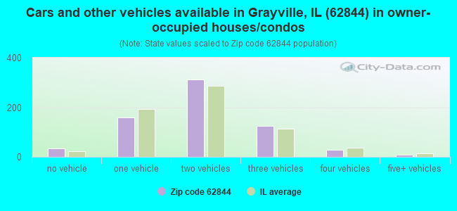Cars and other vehicles available in Grayville, IL (62844) in owner-occupied houses/condos