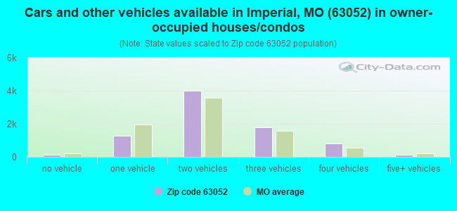 Cars and other vehicles available in Imperial, MO (63052) in owner-occupied houses/condos