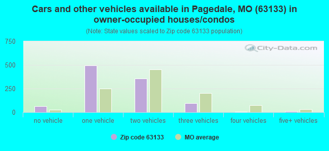 Cars and other vehicles available in Pagedale, MO (63133) in owner-occupied houses/condos