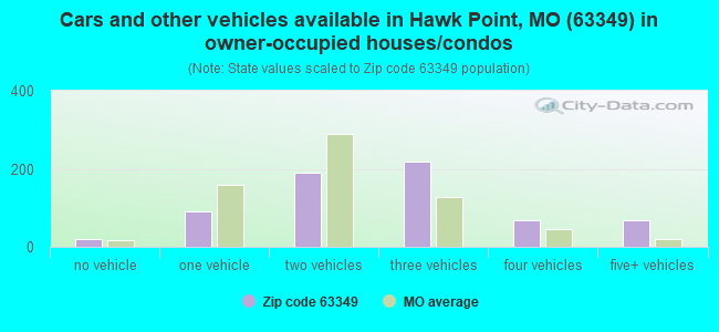 Cars and other vehicles available in Hawk Point, MO (63349) in owner-occupied houses/condos
