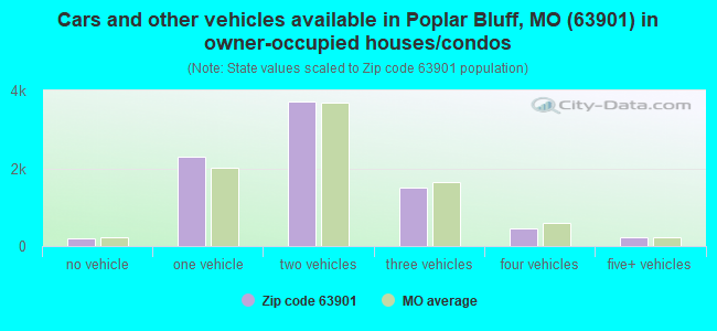 Cars and other vehicles available in Poplar Bluff, MO (63901) in owner-occupied houses/condos
