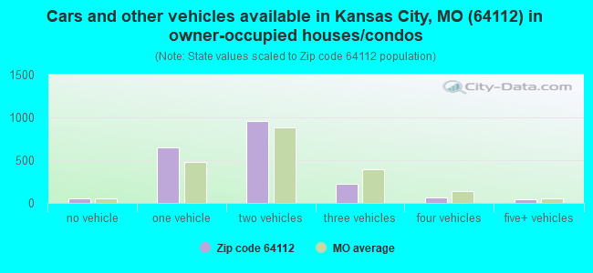 Cars and other vehicles available in Kansas City, MO (64112) in owner-occupied houses/condos