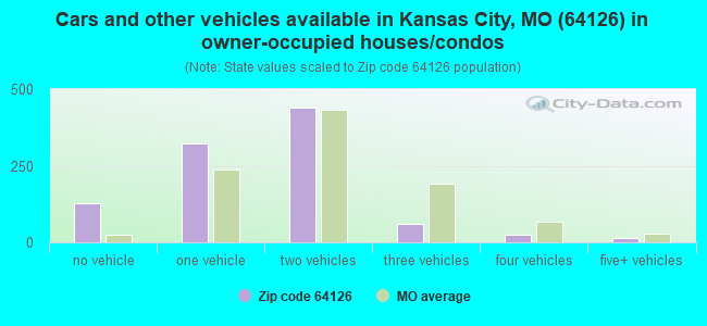 Cars and other vehicles available in Kansas City, MO (64126) in owner-occupied houses/condos