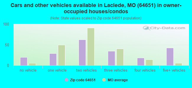 Cars and other vehicles available in Laclede, MO (64651) in owner-occupied houses/condos