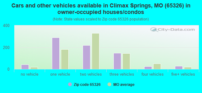 Cars and other vehicles available in Climax Springs, MO (65326) in owner-occupied houses/condos
