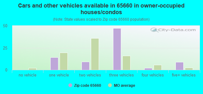 Cars and other vehicles available in 65660 in owner-occupied houses/condos