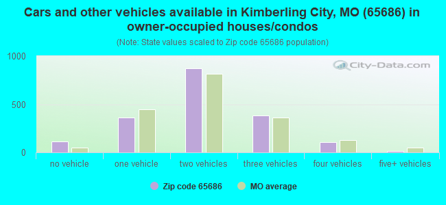 Cars and other vehicles available in Kimberling City, MO (65686) in owner-occupied houses/condos