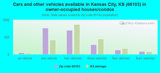 Cars and other vehicles available in Kansas City, KS (66103) in owner-occupied houses/condos